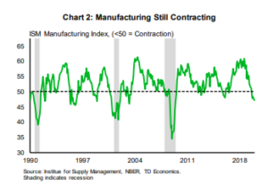 Financial News: Manufacturing Still Contracting
