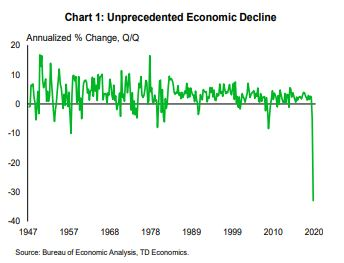 Financial News- Unprecedented Economic Decline
