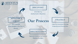 Getting Started- Our Process