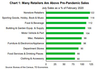 Financial News- Many Retailers Are Above Pre-Pandemic Sales