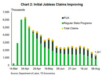 Financial News- Initial Jobless Claims Improving