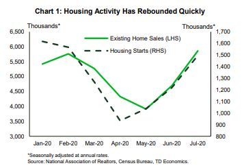 Financial News- Housing Activity Has Rebounded