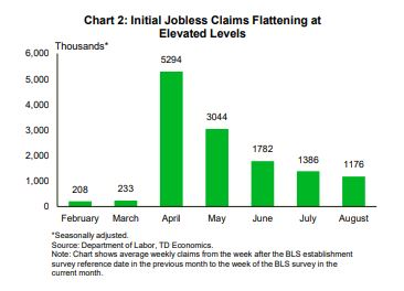 Financial News - Initial Jobless Claims Flattening at Elevated Levels