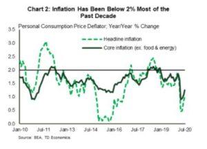 Financial News Chart 2