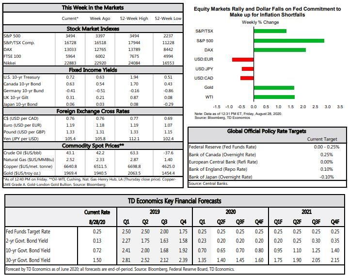 This Weeks Market Data