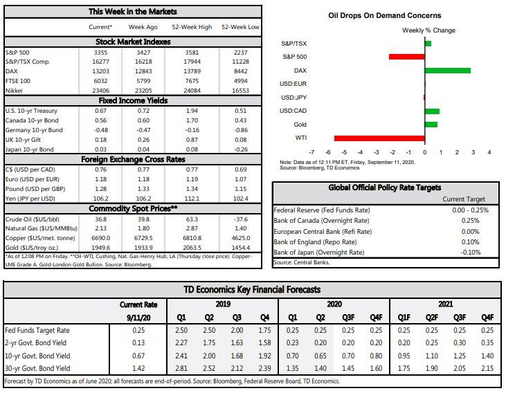 Economic Key Financial Forecasts