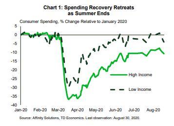 Financial News: Spending Recovery Retreats as Summer Ends