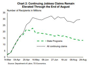 Financial News: Continuing Jobless Claims Remain Elevated Through the End of August
