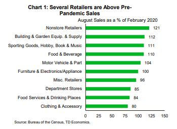 Financial News: Several Retailers are Above Pre-Pandemic Sales