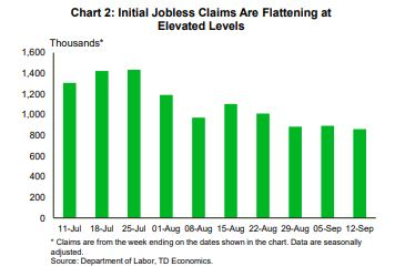 Financial News- Initial Jobless Claims Are Flattening at Elevated Levels