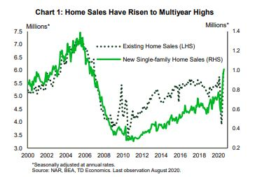Financial News- Home Sales Have Risen to Multiyear highs