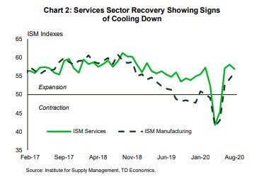 Financial News: Service Sector Recover Showing Signs of Cooling Down
