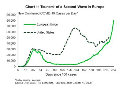 Financial News- Tsunami of Second Wave in Europe