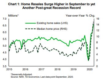 Financial News- Home Resales Surge Higher in September to yet Another Post-great Recession Record