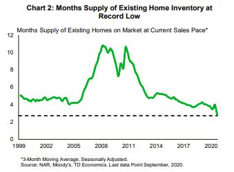 Financial News- Months Supply of Existing Home Inventory at Record Low