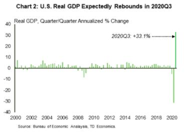Financial News- Real GDP Expectedly Rebounds in 2020Q3
