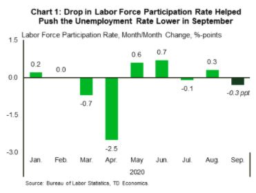 Financial News- Drop in Labor Force Participation Rate