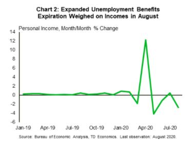 Financial News- Expanded Unemployment Benefits Expiration Chart