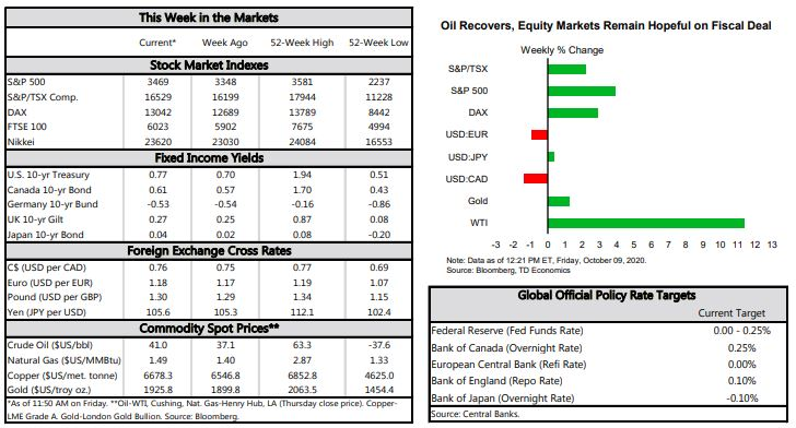 This weeks stock market- Oil Recovers, equity markets remain hopeful on fiscal deal