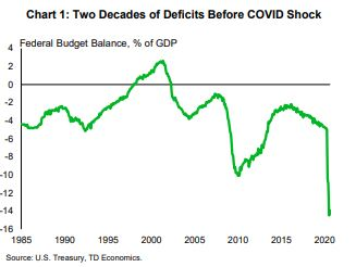Financial News- Two Decades of Deficits Before COVID Shock