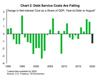 Financial News- Debt Service Costs Are Falling