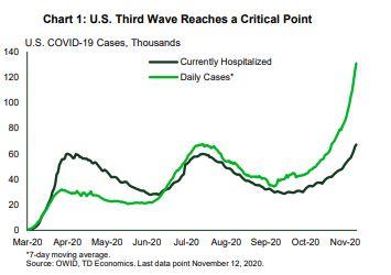 Financial News- Third Wave Reaches a Critical Point