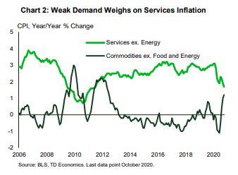 Financial News- Weak Demand Weighs on Service Inflation
