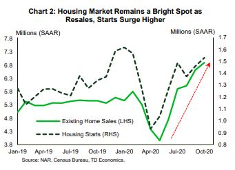 Housing Market Remains a Bright Spot as Resales, Starts Surge Higher