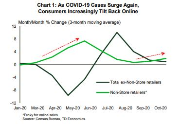 Financial News- As COVID-19 Cases Surge Again, Consumers Increasingly Tilt Back Online