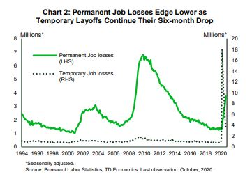 Financial News- Permanent Job Losses Edge Lower as Temporary Layoffs Continue Their Six Month Drop