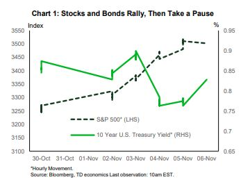 Financial News- Stocks and Bonds Rally, Then Take a Pause