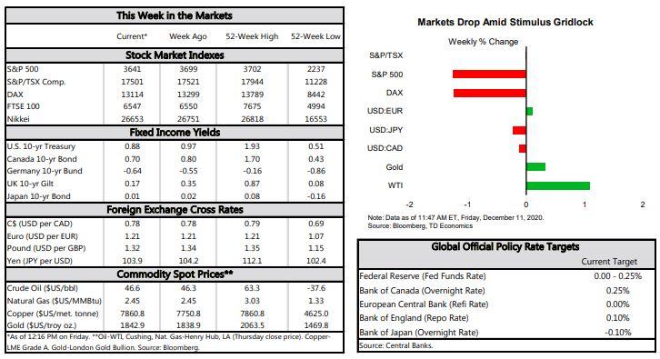Financial News- Markets Drop Amid Stimulus Gridlock