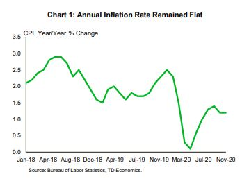 Financial News- Annual Inflation Rate Remained Flat