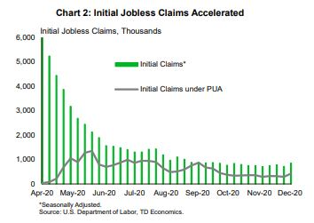 Financial News - Initial Jobless Claims Accelerated