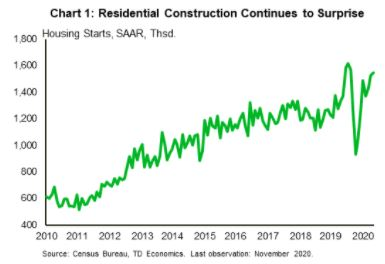 Financial News- Residential Constructions Continues to Surprise