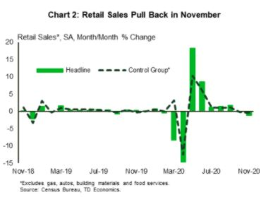 Financial News- Retail Sales Pull Back in November