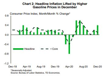 Financial News- Headline Inflation Lifted by Higher Gasoline Prices in December Chart
