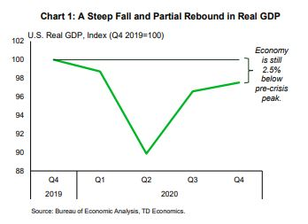 Financial News- A Steep Fall and Partial Rebound in Real GDP