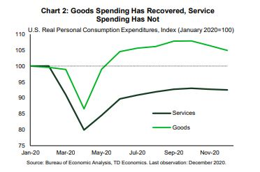 Financial News- Goods Spending Has Recovered, Service Spending Has Not