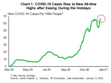 Financial News- COVID-19 Cases Rise to New All-Time Highs after Easing During the Holidays