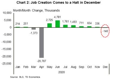 Financial News- Job Creation Comes to a Halt in December