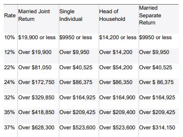 2021 Tax Rate Table