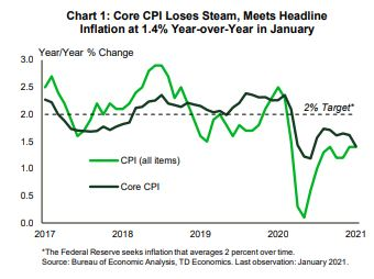 Financial News- Core CPI Loses Steam, Meets Headline Inflation at 1.4% Year-over-Year in January