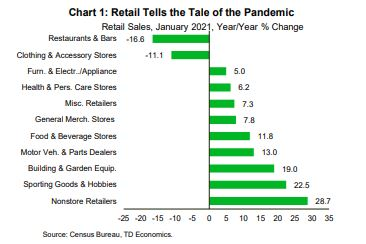 Financial News- Retail Tells the Tale of the Pandemic