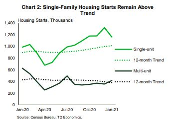 Financial News- Single Family Housing Remains Above Trend