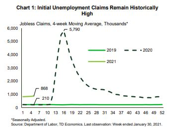 Financial News Initial Unemployment Claims Remain Historically High