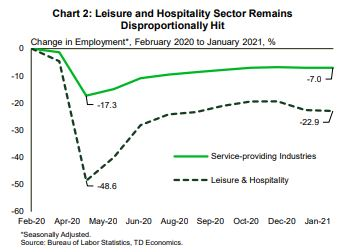 Financial News- Leisure and Hospitality Sector Remains Disproportionally Hit