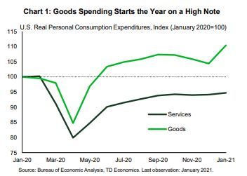 Financial News - Goods Speanding Starts the Year on a High Note
