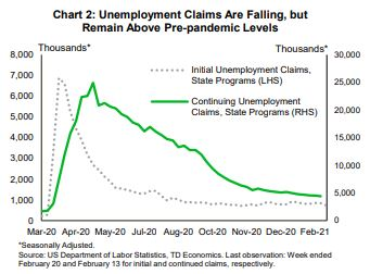Financial News- Unemployment Claims Are Falling, But Remain Above Pre-Pandemic Levels