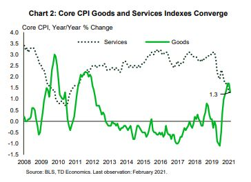 Financial News- Core CPI Goods and Services Indexes Converge